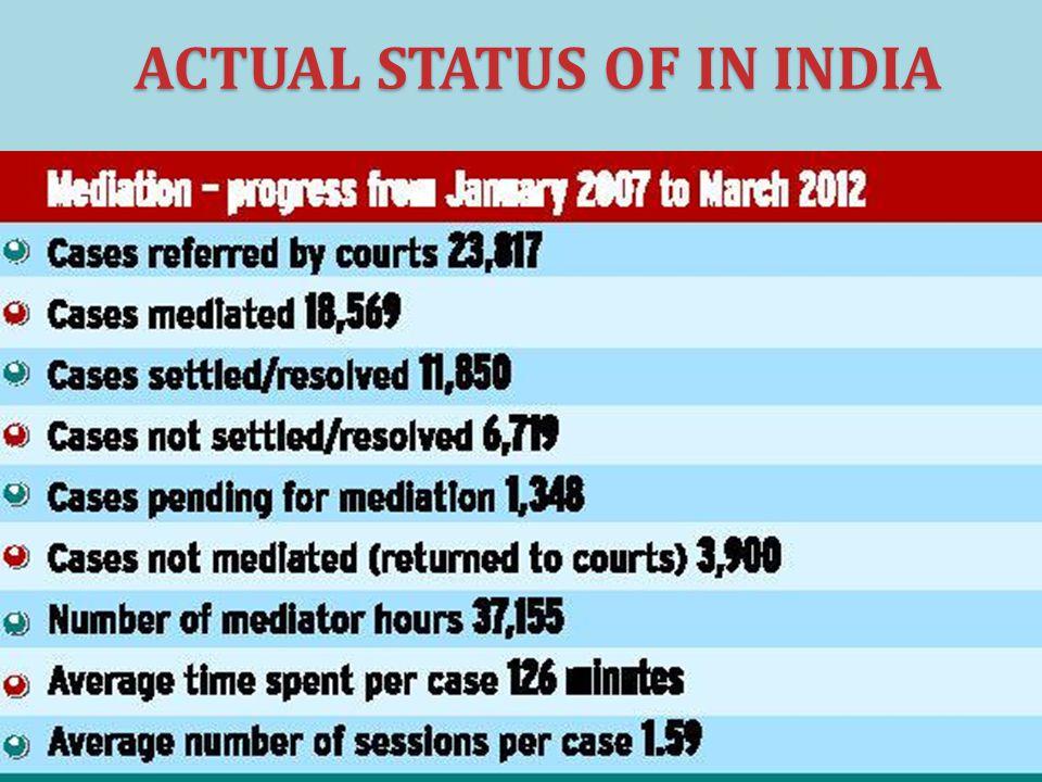 ACTUAL STATUS OF IN INDIA