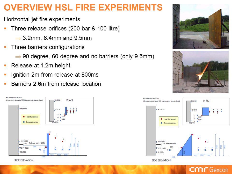 OVERVIEW HSL FIRE EXPERIMENTS Results  Overpressures at sensors  Heat flux at sensors