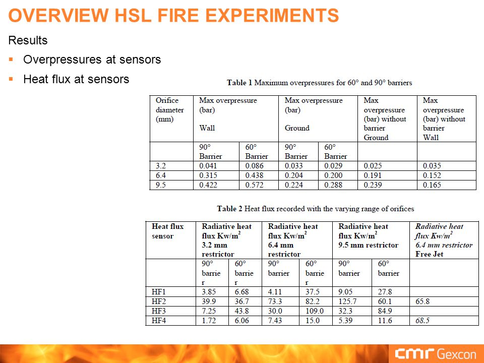 GexCon did not focus on explosion pressures Guidelines for grid and time step for explosion and fire are different  For this study we optimized grid and timestep for fire => did not study pressures Previously demonstrated that FLACS can predict exploding hydrogen jets well FZK (KIT) ignited jets Sandia/SRI tunnel tests Sandia/SRI barrier tests