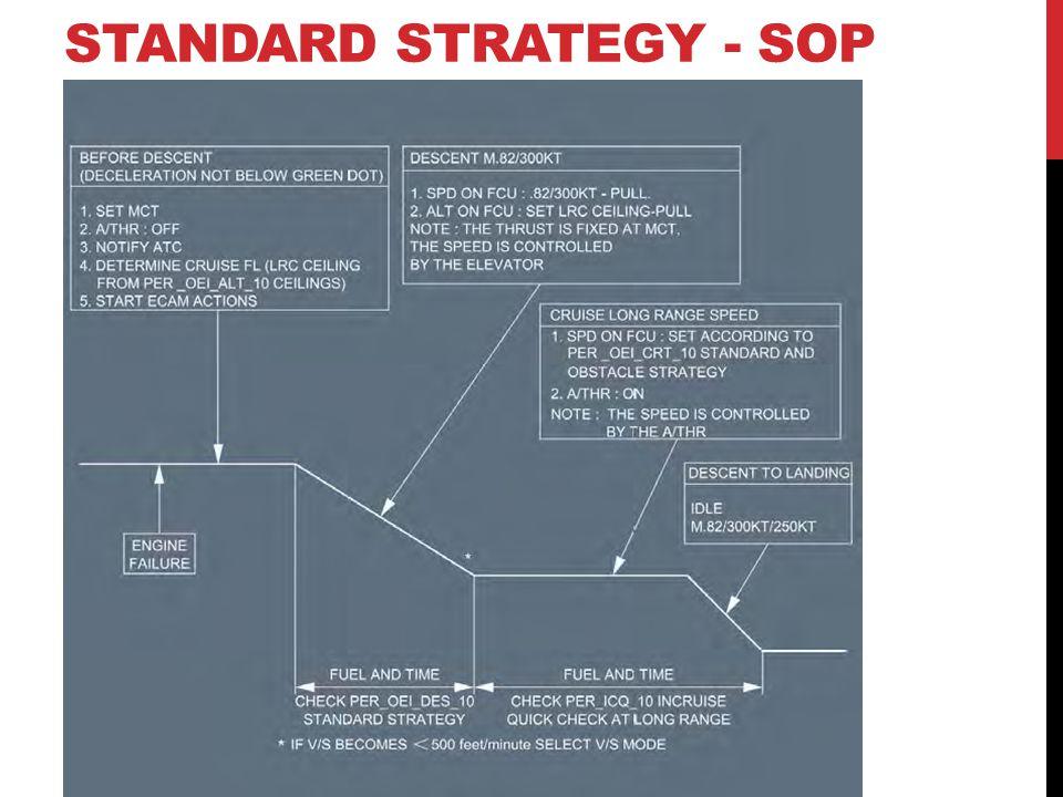 STANDARD STRATEGY - SOP