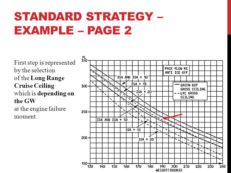 STANDARD STRATEGY – EXAMPLE – PAGE 2 First step is represented by the selection of the Long Range Cruise Ceiling which is depending on the GW at the e