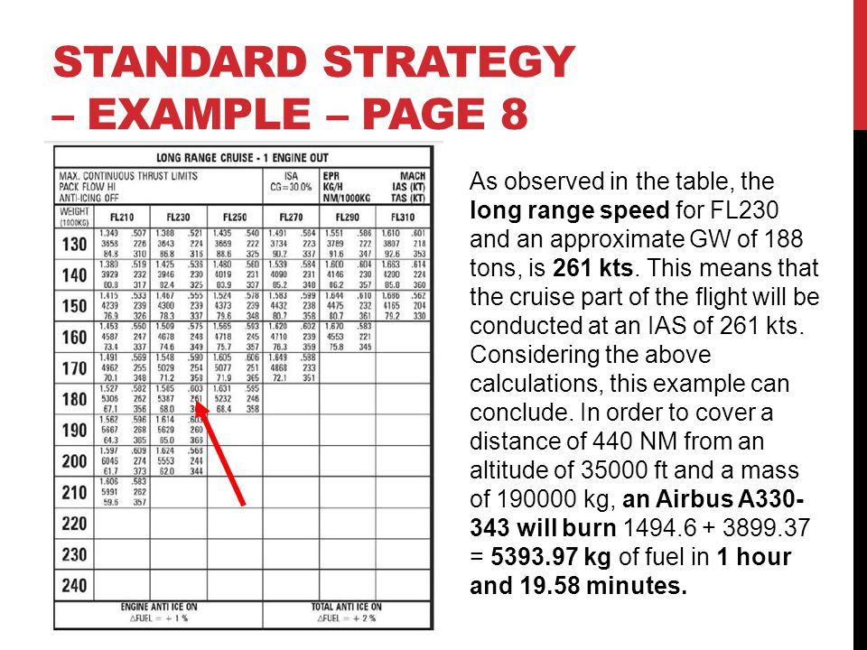 STANDARD STRATEGY – EXAMPLE – PAGE 8 As observed in the table, the long range speed for FL230 and an approximate GW of 188 tons, is 261 kts. This mean