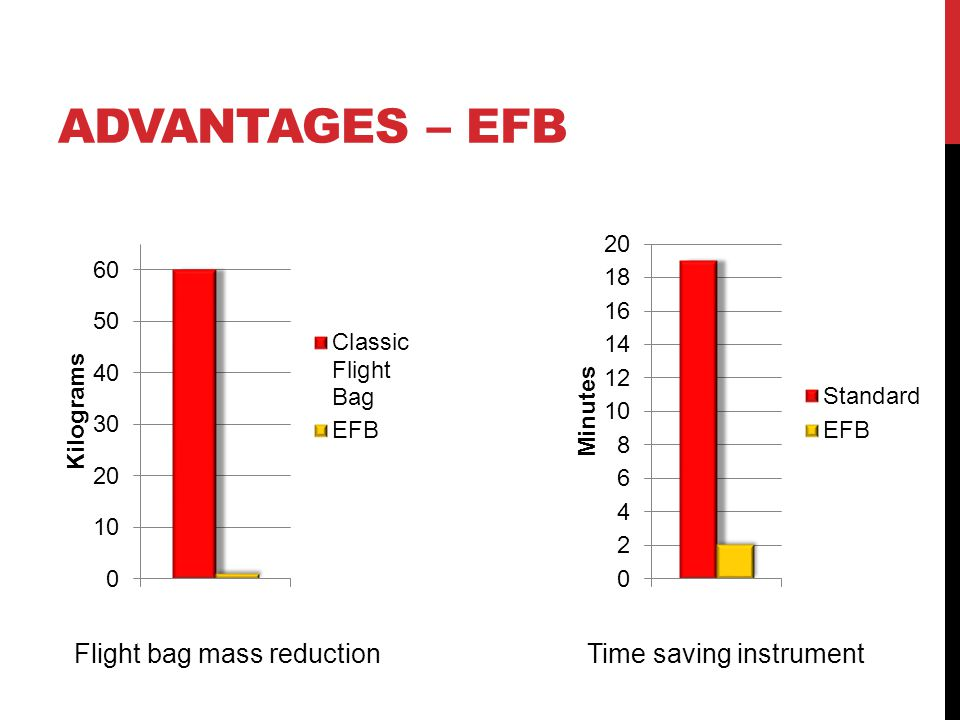 THE CHALLENGES 1.Find, understand and model a procedure for an Electronic Flight Bag 2.