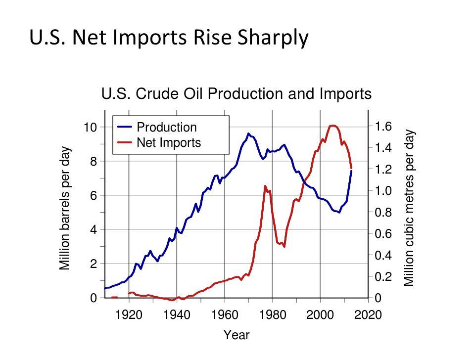U.S. Net Imports Rise Sharply