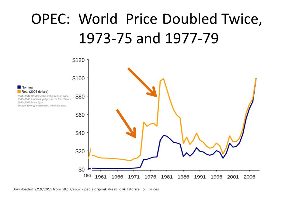 Downloaded 2/19/2015 from http://en.wikipedia.org/wiki/Peak_oil#Historical_oil_prices OPEC: World Price Doubled Twice, 1973-75 and 1977-79