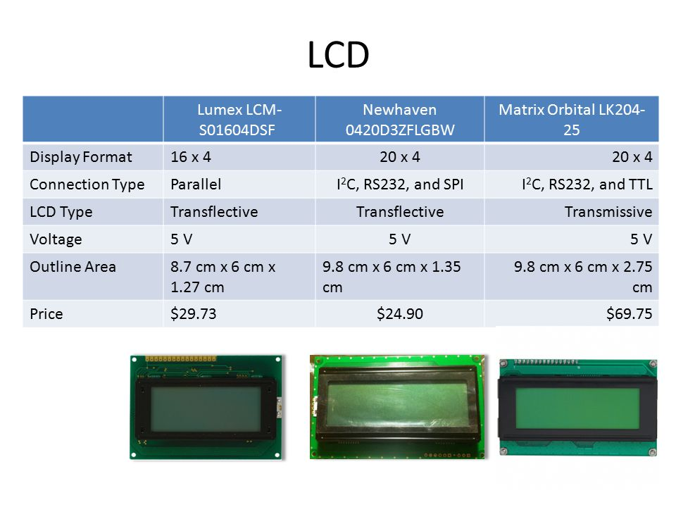 LCD Lumex LCM- S01604DSF Newhaven 0420D3ZFLGBW Matrix Orbital LK204- 25 Display Format16 x 420 x 4 Connection TypeParallelI 2 C, RS232, and SPII 2 C, RS232, and TTL LCD TypeTransflective Transmissive Voltage5 V Outline Area8.7 cm x 6 cm x 1.27 cm 9.8 cm x 6 cm x 1.35 cm 9.8 cm x 6 cm x 2.75 cm Price$29.73$24.90$69.75