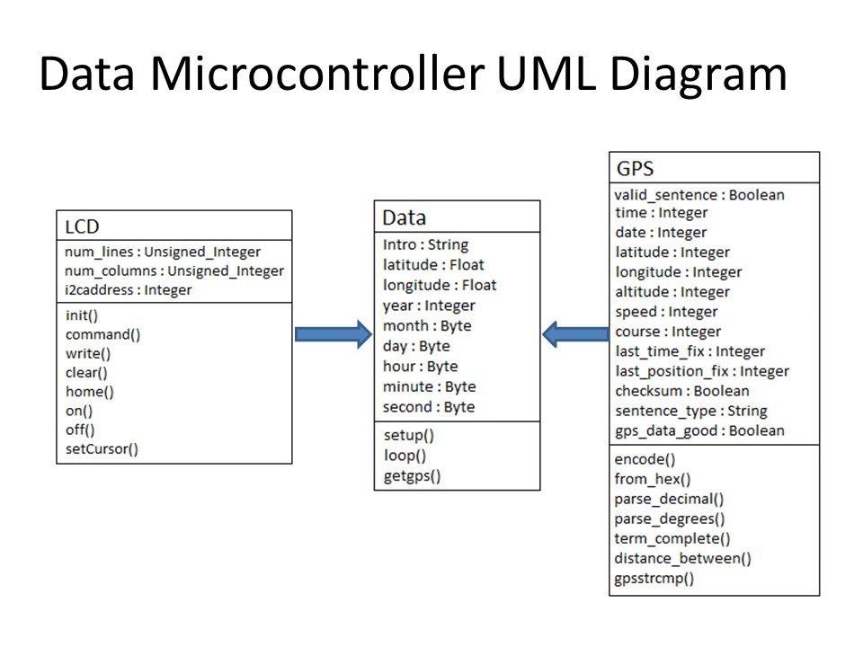 Data Microcontroller UML Diagram