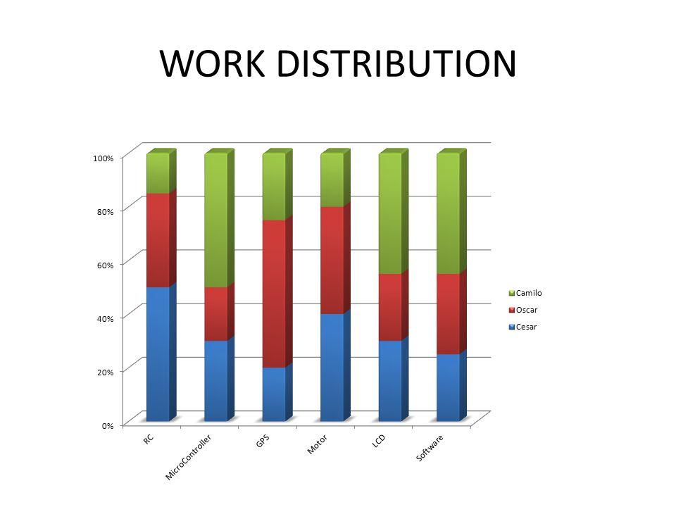 WORK DISTRIBUTION