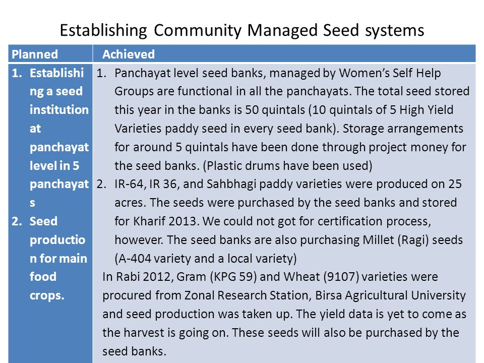 Establishing Community Managed Seed systems PlannedAchieved 1.Establishi ng a seed institution at panchayat level in 5 panchayat s 2.Seed productio n