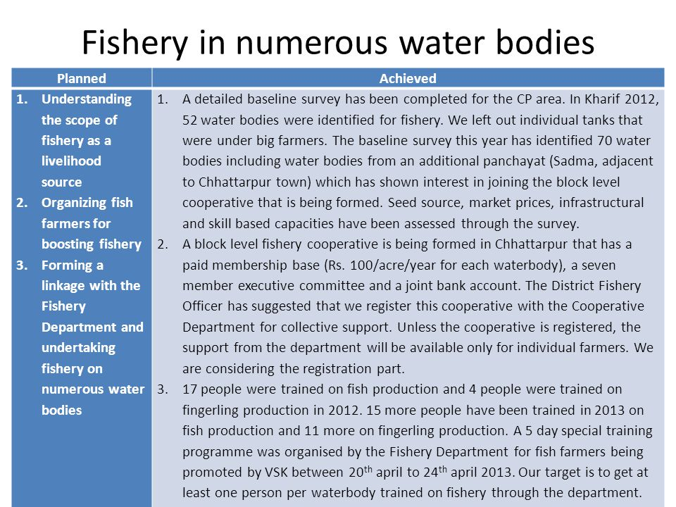 Fishery in numerous water bodies PlannedAchieved 1.Understanding the scope of fishery as a livelihood source 2.Organizing fish farmers for boosting fi
