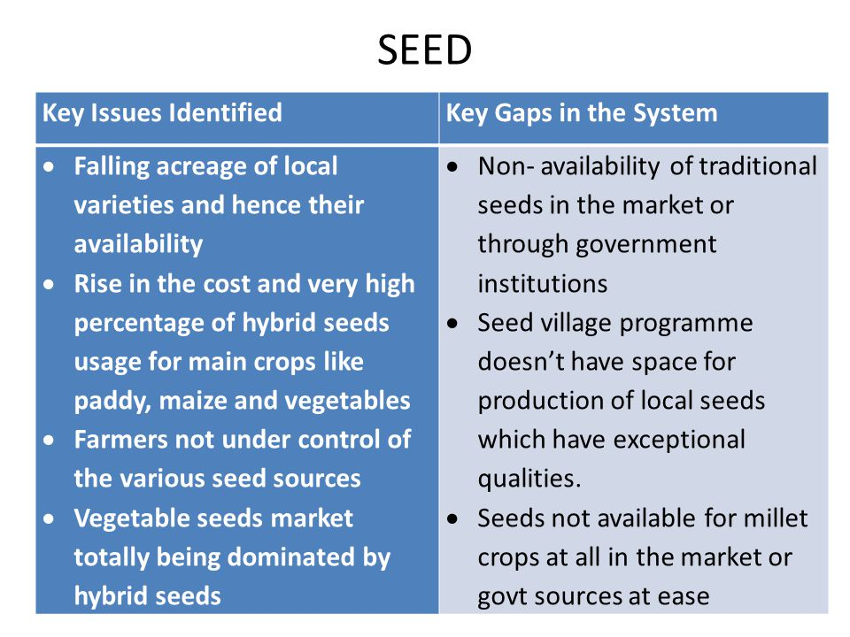 Soil Key Issues Identified Key Gaps in the System  Utilization of dung for production of manure or vermin-composting is almost absent in the area.