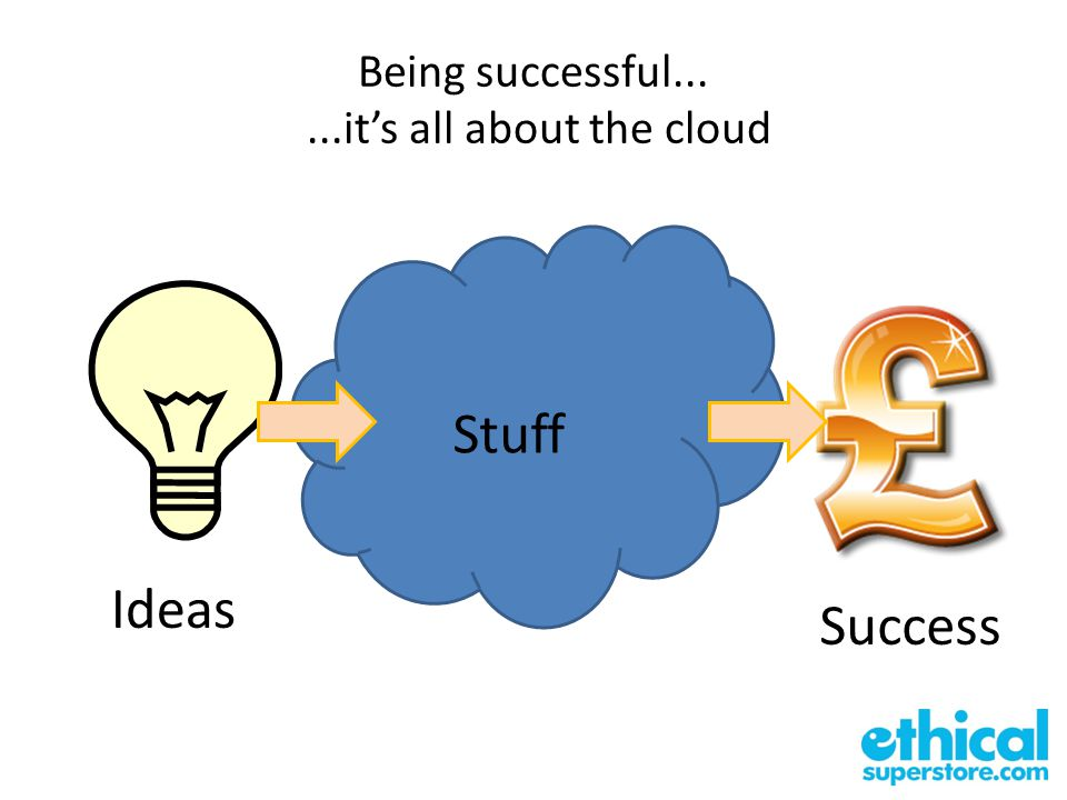 Being successful......it's all about the cloud Success Stuff Ideas