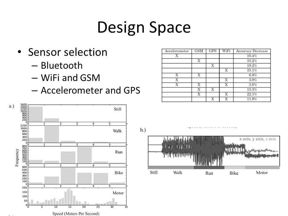 Design Space Sensor selection – Bluetooth – WiFi and GSM – Accelerometer and GPS