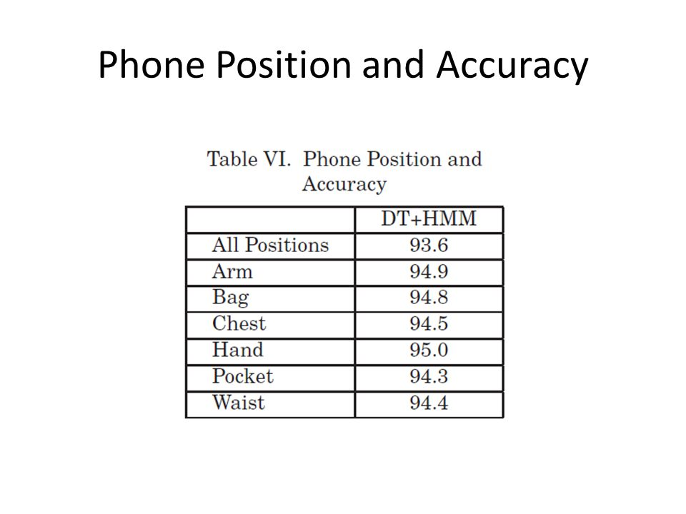 Phone Position and Accuracy