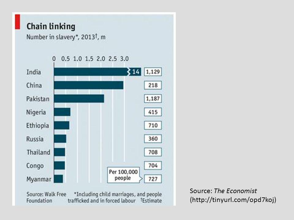Source: The Economist (http://tinyurl.com/opd7koj)