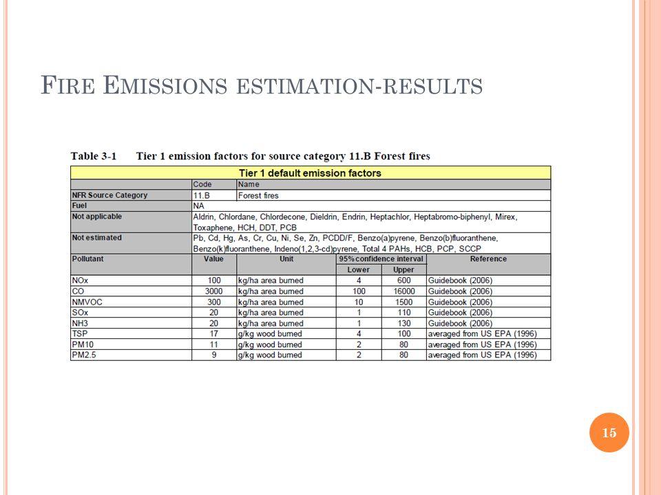 F IRE E MISSIONS ESTIMATION - RESULTS 15