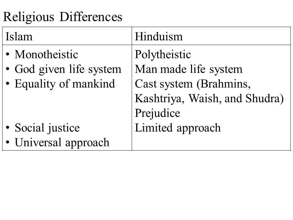 Religious Differences IslamHinduism Monotheistic God given life system Equality of mankind Social justice Universal approach Polytheistic Man made lif