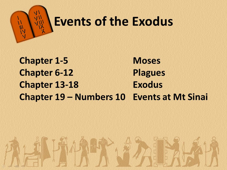 Events of the Exodus Chapter 1-5Moses Chapter 6-12Plagues Chapter 13-18Exodus Chapter 19 – Numbers 10 Events at Mt Sinai