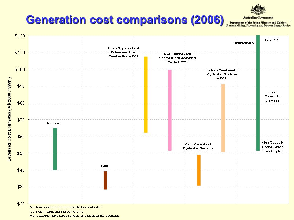 Generation cost comparisons (2006)