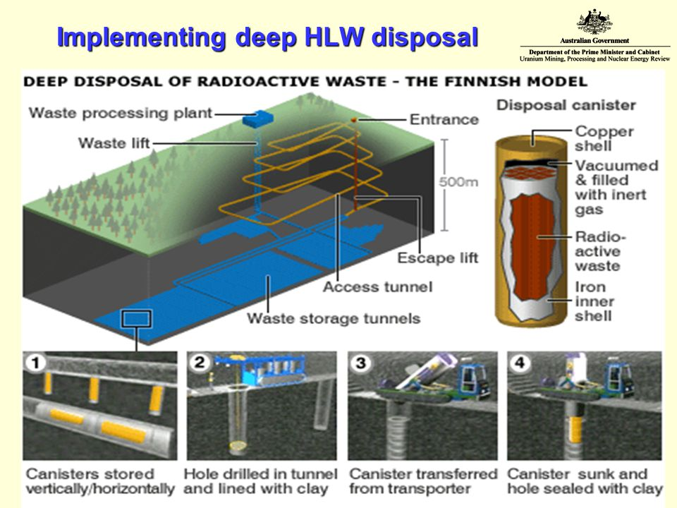 Implementing deep HLW disposal
