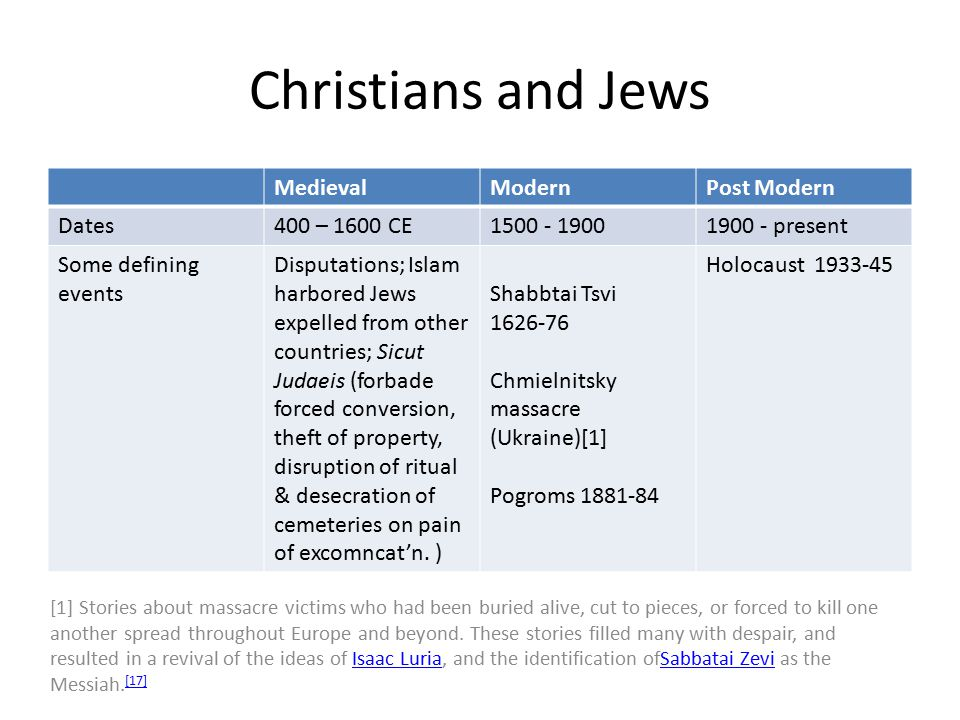 Christians and Jews MedievalModernPost Modern Dates400 – 1600 CE1500 - 19001900 - present Some defining events Disputations; Islam harbored Jews expelled from other countries; Sicut Judaeis (forbade forced conversion, theft of property, disruption of ritual & desecration of cemeteries on pain of excomncat'n.
