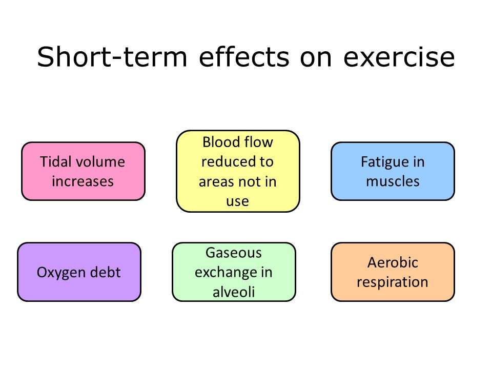 Short-term effects on exercise Tidal volume increases Aerobic respiration Oxygen debt Gaseous exchange in alveoli Blood flow reduced to areas not in u