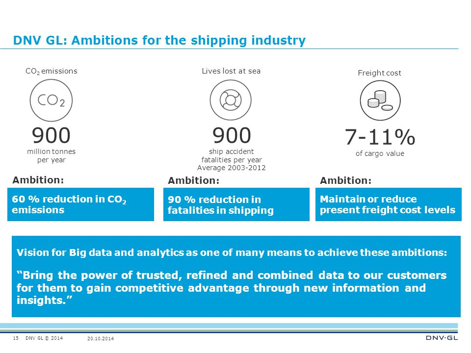 DNV GL © 2014 20.10.2014 DNV GL: Ambitions for the shipping industry 15 CO 2 emissions 900 million tonnes per year Lives lost at sea 900 ship accident