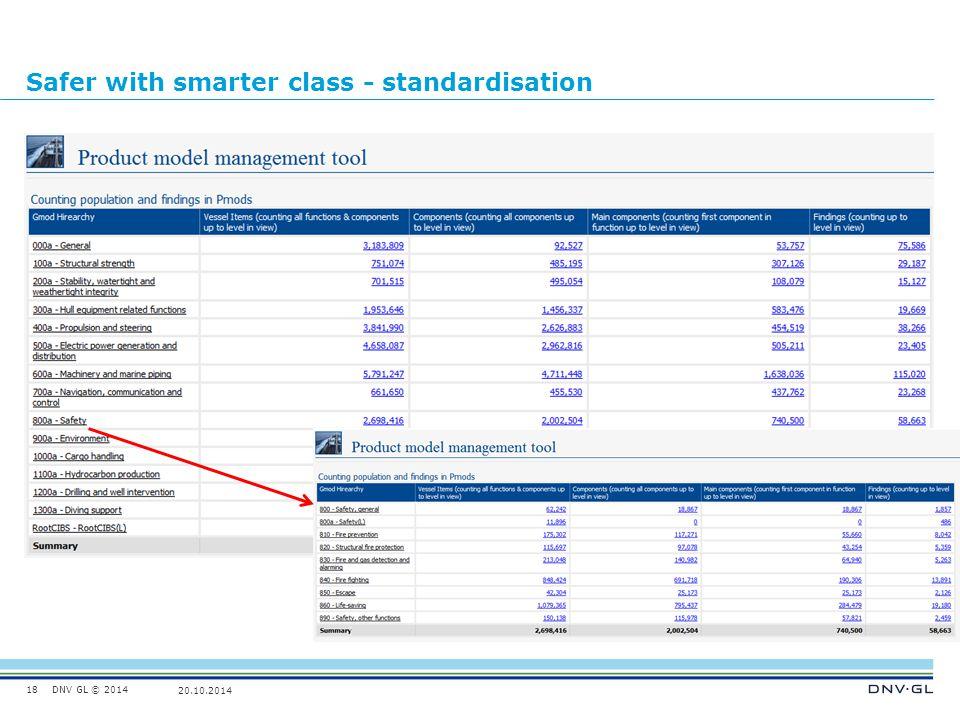 DNV GL © 2014 20.10.2014 Safer with smarter class - standardisation 18