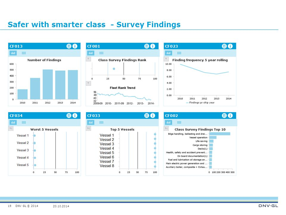 DNV GL © 2014 20.10.2014 Safer with smarter class - Survey Findings 19
