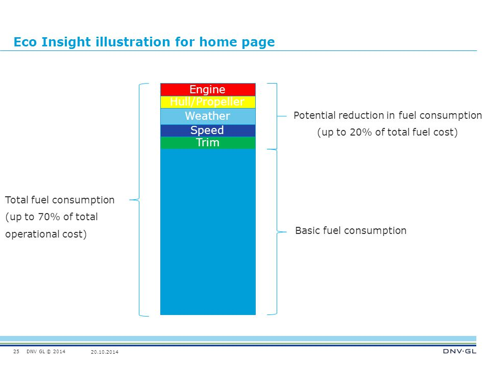 DNV GL © 2014 20.10.2014 Eco Insight illustration for home page 25 Weather Hull/Propeller Trim Speed Engine Basic fuel consumption Total fuel consumpt