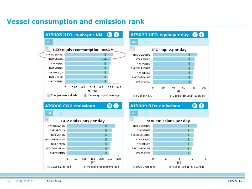 DNV GL © 2014 20.10.2014 Vessel consumption and emission rank 26