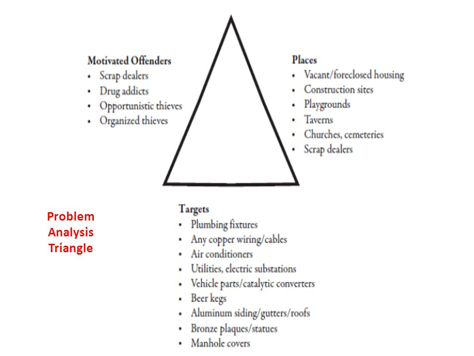Problem Analysis Triangle