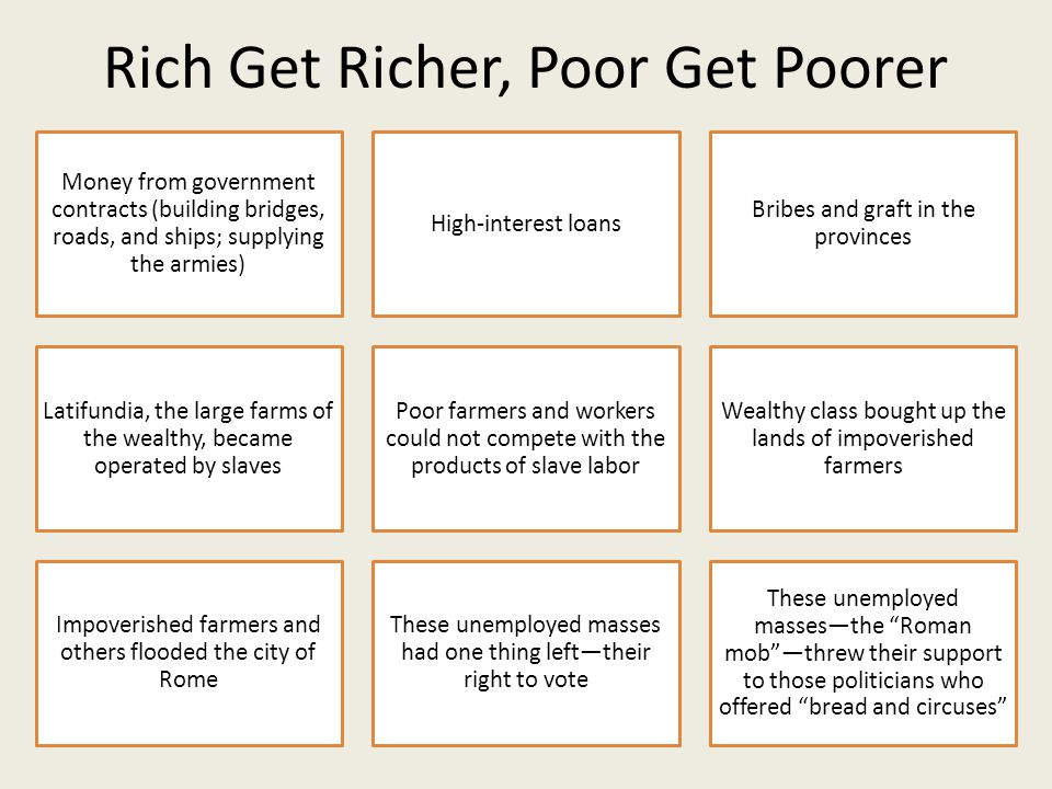 Rich Get Richer, Poor Get Poorer Money from government contracts (building bridges, roads, and ships; supplying the armies) High-interest loans Bribes and graft in the provinces Latifundia, the large farms of the wealthy, became operated by slaves Poor farmers and workers could not compete with the products of slave labor Wealthy class bought up the lands of impoverished farmers Impoverished farmers and others flooded the city of Rome These unemployed masses had one thing left—their right to vote These unemployed masses—the Roman mob —threw their support to those politicians who offered bread and circuses