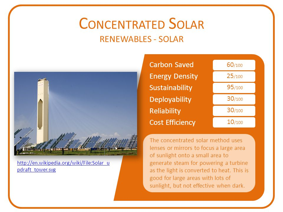 Carbon Saved Energy Density Sustainability Deployability Reliability Cost Efficiency The concentrated solar method uses lenses or mirrors to focus a large area of sunlight onto a small area to generate steam for powering a turbine as the light is converted to heat.