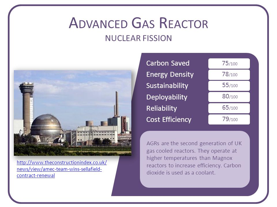 Carbon Saved Energy Density Sustainability Deployability Reliability Cost Efficiency A DVANCED G AS R EACTOR NUCLEAR FISSION 75 /100 78 /100 55 /100 80 /100 65 /100 79 /100 AGRs are the second generation of UK gas cooled reactors.