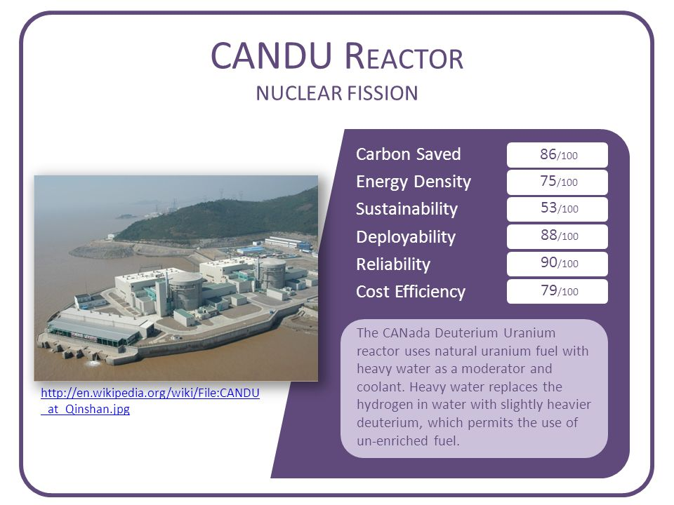Carbon Saved Energy Density Sustainability Deployability Reliability Cost Efficiency CANDU R EACTOR NUCLEAR FISSION 86 /100 75 /100 53 /100 88 /100 90 /100 79 /100 The CANada Deuterium Uranium reactor uses natural uranium fuel with heavy water as a moderator and coolant.