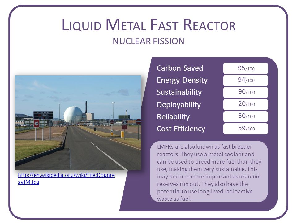 Carbon Saved Energy Density Sustainability Deployability Reliability Cost Efficiency L IQUID M ETAL F AST R EACTOR NUCLEAR FISSION 95 /100 94 /100 90 /100 20 /100 50 /100 59 /100 LMFRs are also known as fast breeder reactors.