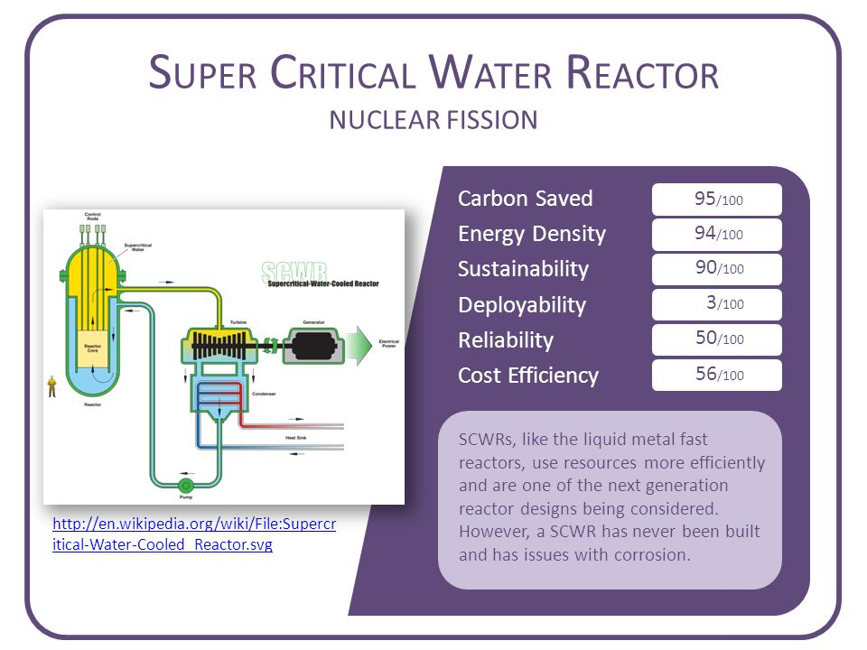 Carbon Saved Energy Density Sustainability Deployability Reliability Cost Efficiency S UPER C RITICAL W ATER R EACTOR NUCLEAR FISSION 95 /100 94 /100 90 /100 3 /100 50 /100 56 /100 SCWRs, like the liquid metal fast reactors, use resources more efficiently and are one of the next generation reactor designs being considered.