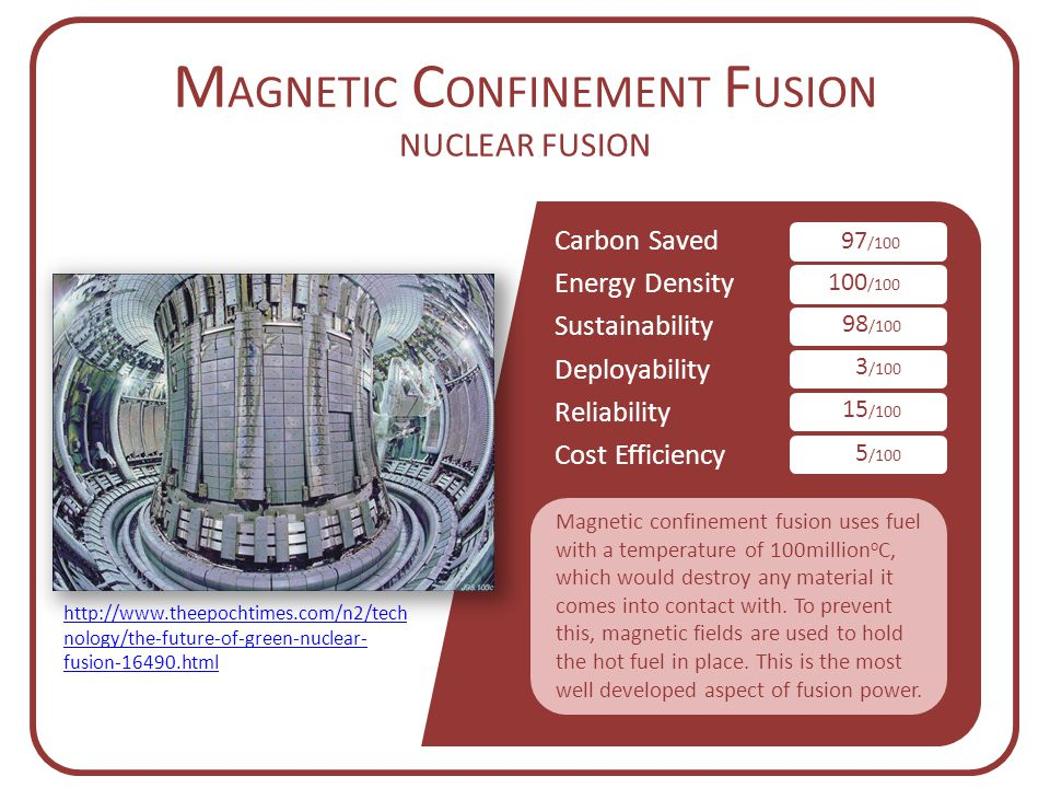 Carbon Saved Energy Density Sustainability Deployability Reliability Cost Efficiency M AGNETIC C ONFINEMENT F USION NUCLEAR FUSION 97 /100 100 /100 98 /100 3 /100 15 /100 5 /100 Magnetic confinement fusion uses fuel with a temperature of 100million o C, which would destroy any material it comes into contact with.