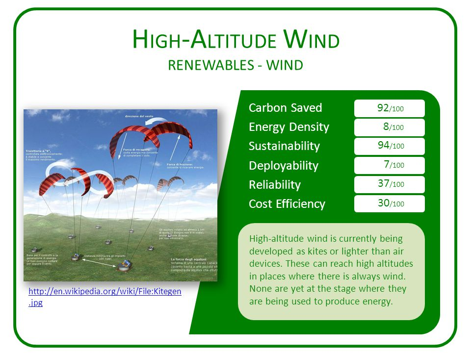 Carbon Saved Energy Density Sustainability Deployability Reliability Cost Efficiency H IGH -A LTITUDE W IND RENEWABLES - WIND 92 /100 8 /100 94 /100 7 /100 37 /100 30 /100 High-altitude wind is currently being developed as kites or lighter than air devices.