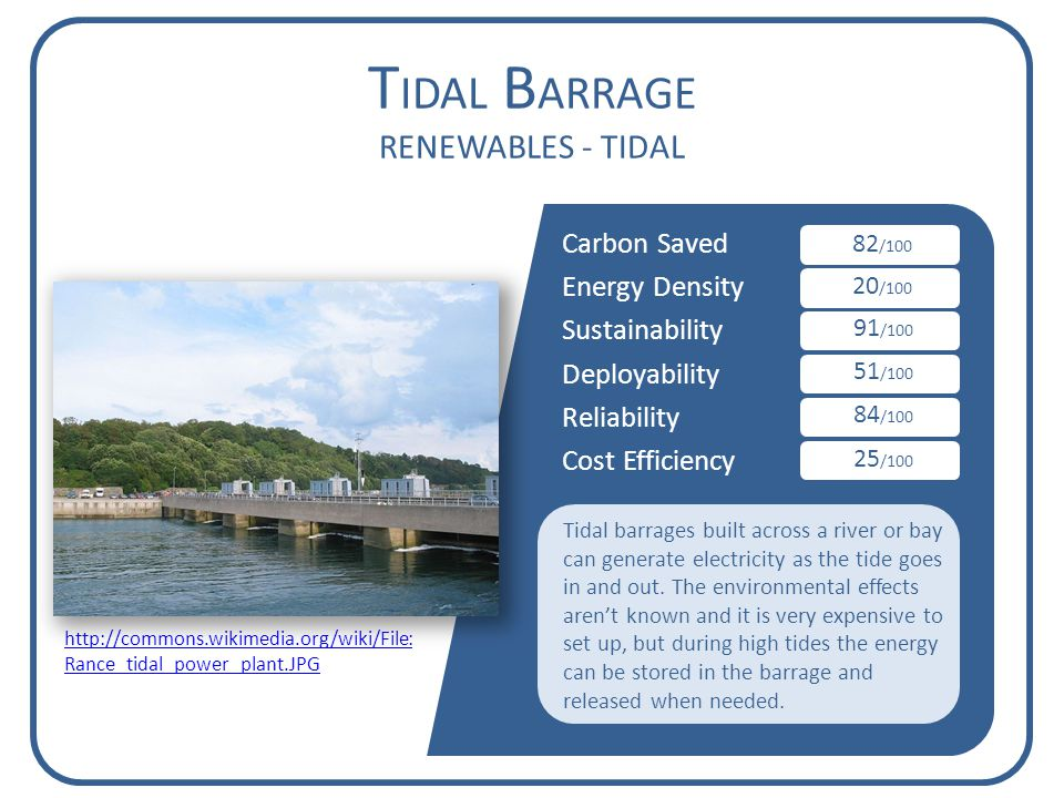Carbon Saved Energy Density Sustainability Deployability Reliability Cost Efficiency T IDAL B ARRAGE RENEWABLES - TIDAL 82 /100 20 /100 91 /100 51 /100 84 /100 25 /100 Tidal barrages built across a river or bay can generate electricity as the tide goes in and out.