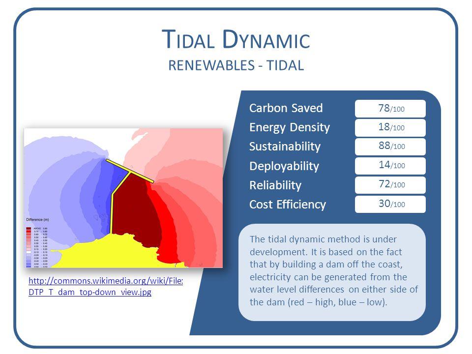 Carbon Saved Energy Density Sustainability Deployability Reliability Cost Efficiency T IDAL D YNAMIC RENEWABLES - TIDAL 78 /100 18 /100 88 /100 14 /100 72 /100 30 /100 The tidal dynamic method is under development.