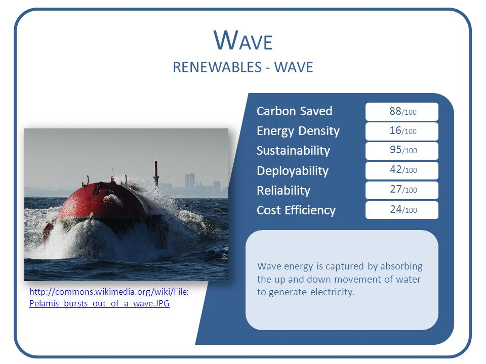 Carbon Saved Energy Density Sustainability Deployability Reliability Cost Efficiency W AVE RENEWABLES - WAVE 88 /100 16 /100 95 /100 42 /100 27 /100 24 /100 Wave energy is captured by absorbing the up and down movement of water to generate electricity.