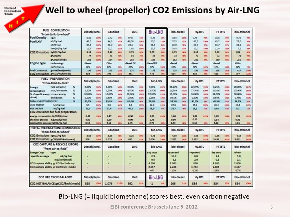 6 Well to wheel (propellor) CO2 Emissions by Air-LNG Bio-LNG (= liquid biomethane) scores best, even carbon negative EIBI conference Brussels June 5, 2012