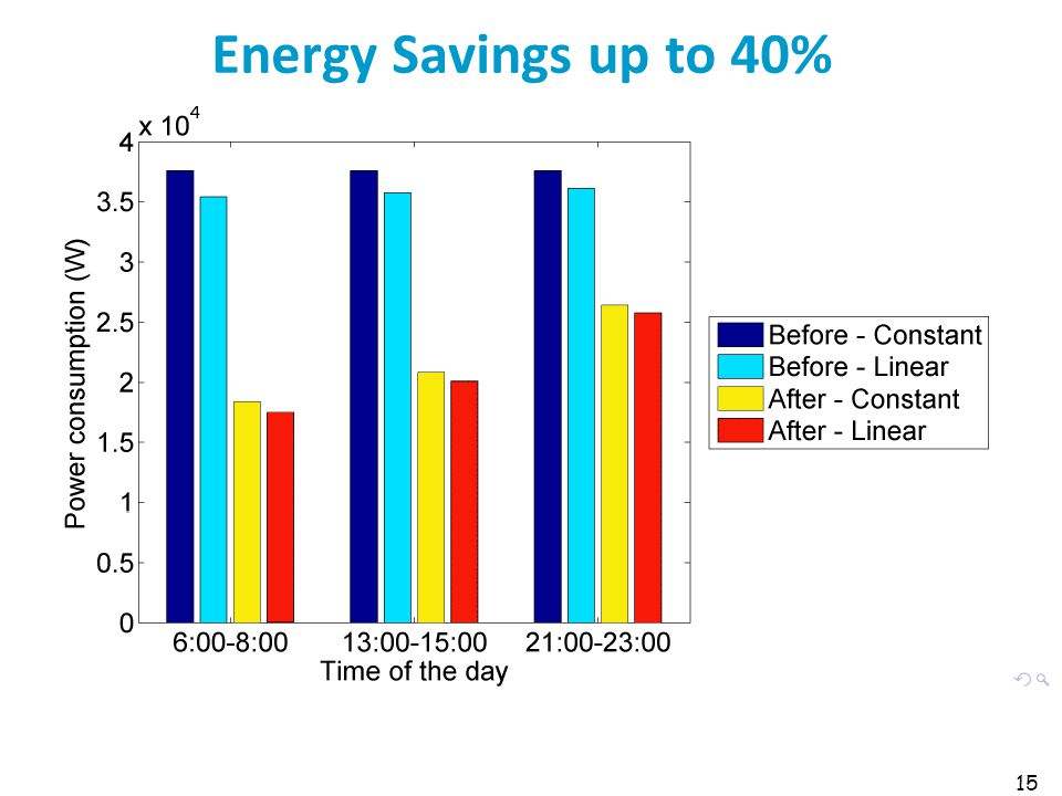 Energy Savings up to 40% 15
