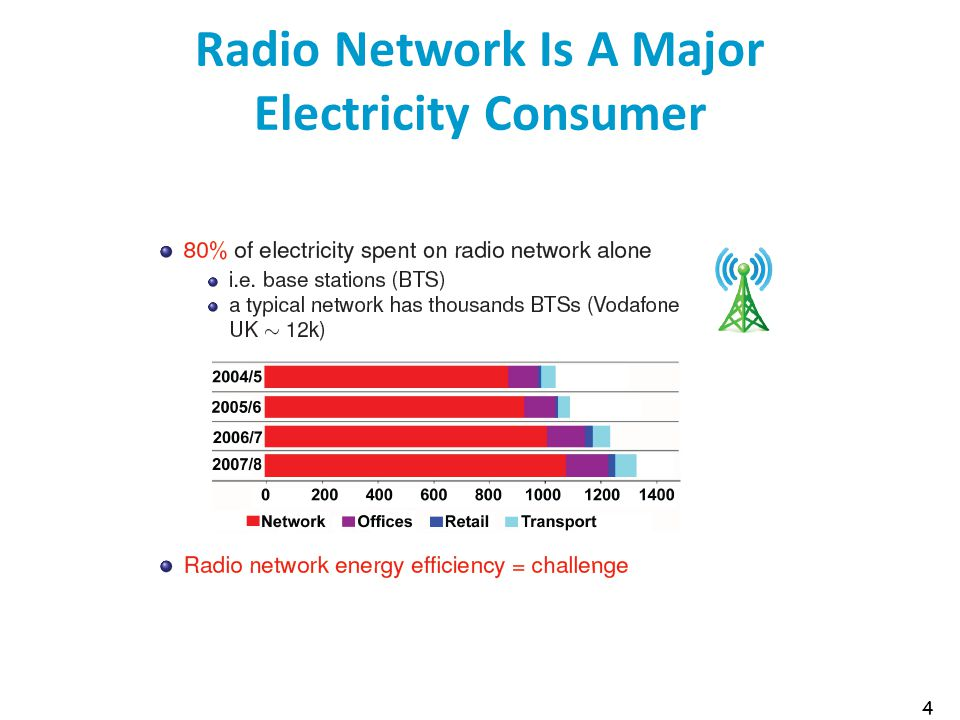 Radio Network Is A Major Electricity Consumer 4