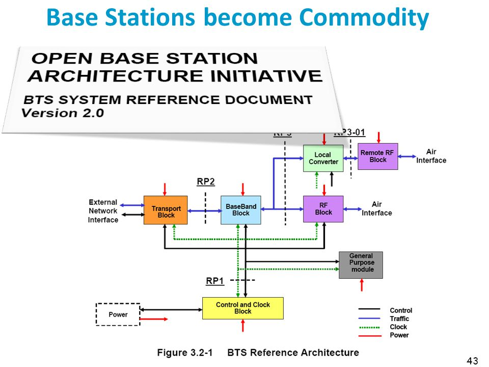 Base Stations become Commodity 43