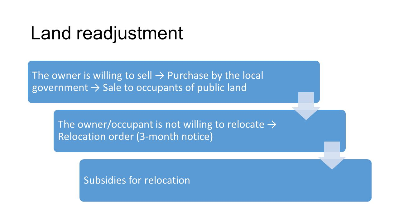 Land readjustment The owner is willing to sell → Purchase by the local government → Sale to occupants of public land The owner/occupant is not willing to relocate → Relocation order (3-month notice) Subsidies for relocation