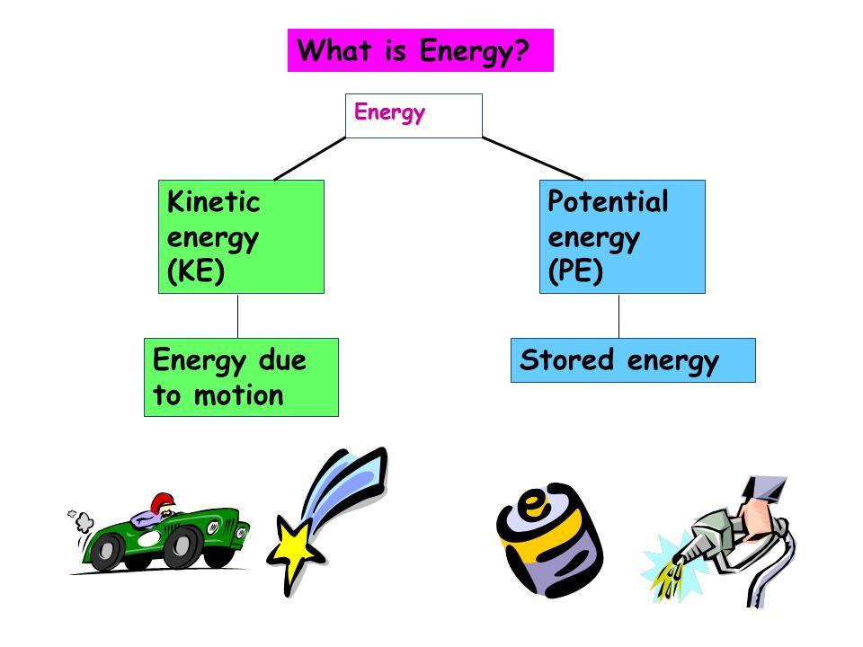What is Energy? Energy Kinetic energy (KE) Potential energy (PE) Energy due to motion Stored energy