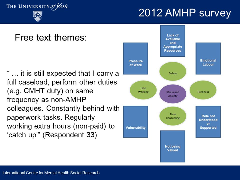 2012 AMHP survey Free text themes: … it is still expected that I carry a full caseload, perform other duties (e.g.